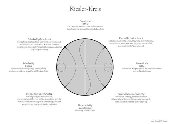 Kiesler-Kreis - Vorschaubild
