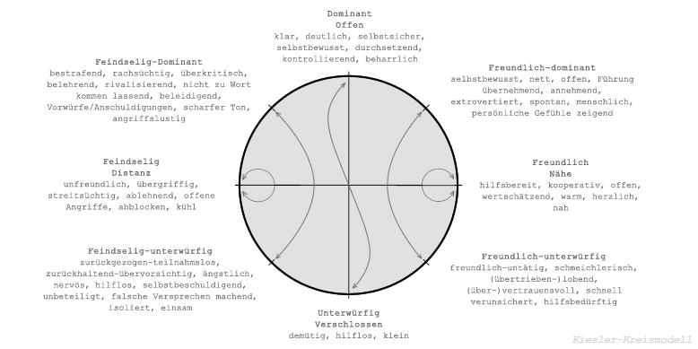Kiesler-Kreis:  Gespräche verlaufen nach unbewussten Regeln